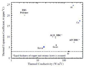 graph thermal expansion versus thermal conductivity